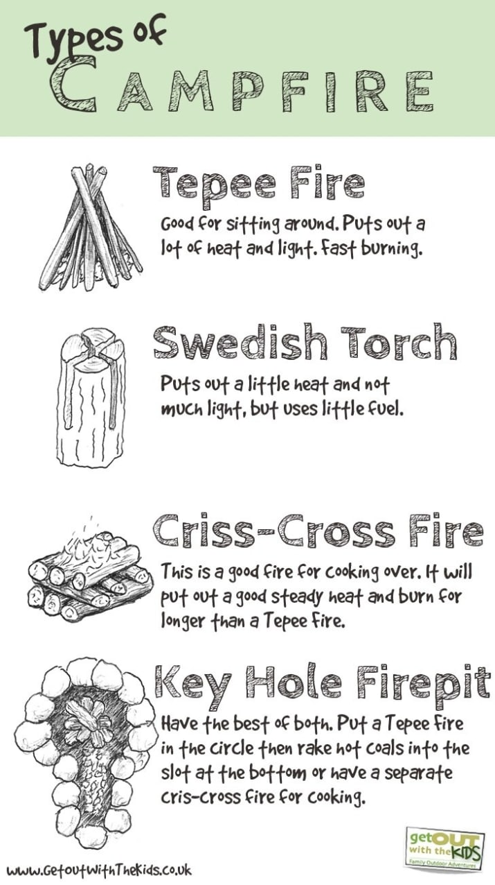 22. Know what kind of campfire works best for what you want to do, if you plan to build one.