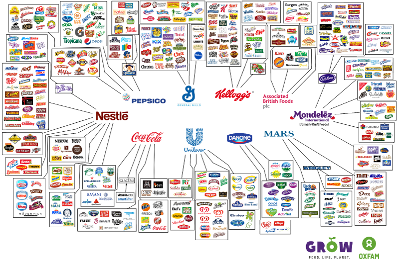 Only 10 companies control almost every large food and beverage brand in the world.